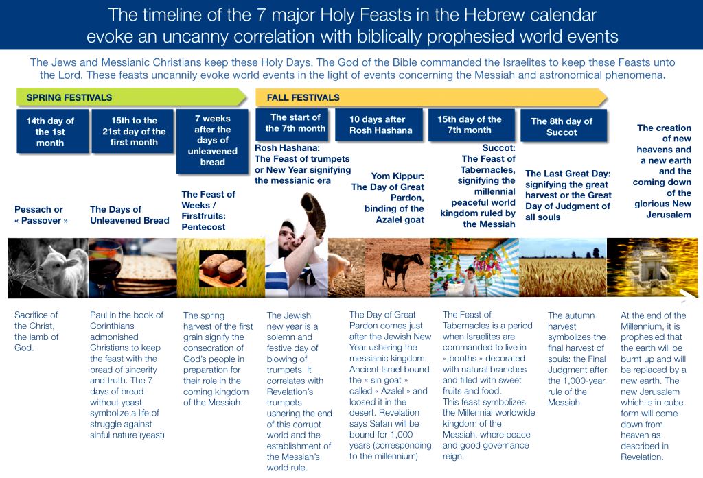 Jewish Holidays and Festivals