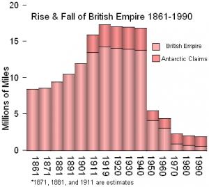 Britain's decline