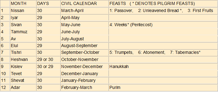 Jewish festivals - Jewish feasts of the Lord | Facts about