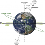 earth axis tilt