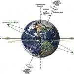 earth axis tilt